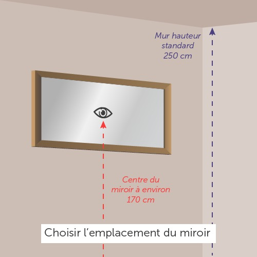 Comment Accrocher Un Miroir Ooreka