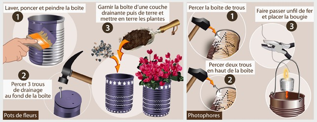 Creer Une Deco De Jardin En Recup Ooreka