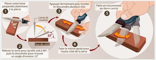 Comment aiguiser un couteau ooreka - Comment bien aiguiser un couteau ...