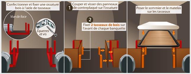 meuble cuisine pour fourgon amenage. Black Bedroom Furniture Sets. Home Design Ideas