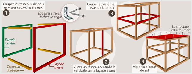 Assemblez la structure du clapier