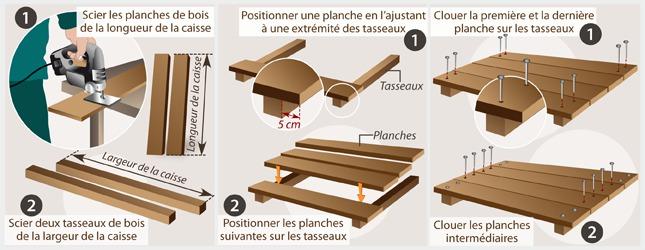 fabriquer une caisse en bois ooreka. Black Bedroom Furniture Sets. Home Design Ideas