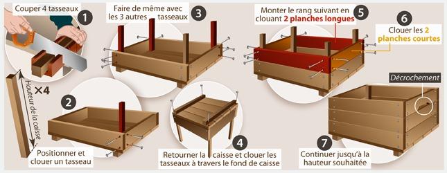 Fabriquer une caisse en bois ooreka - Que faire avec des caisses en bois ...