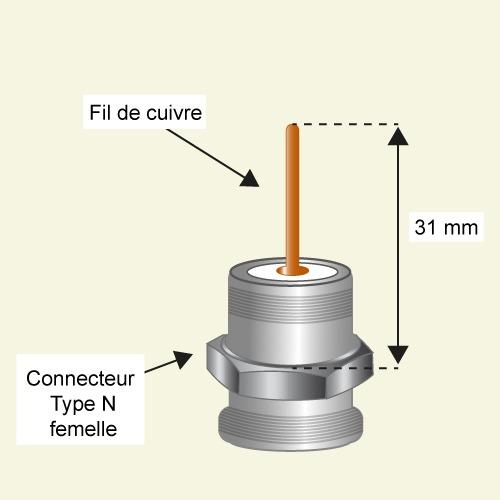 Soudez le fil de cuivre et le connecteur