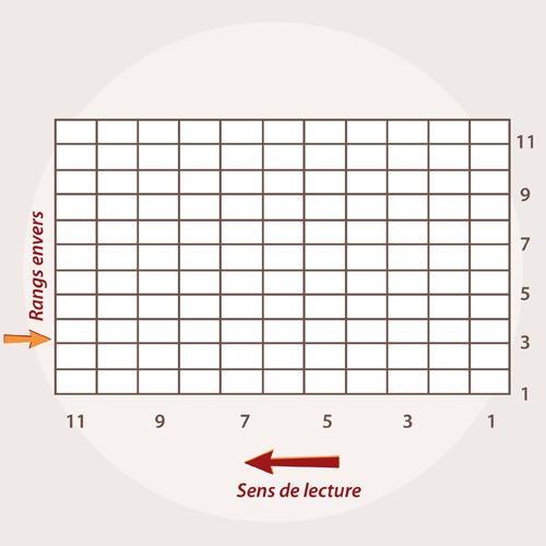 comment lire un diagramme de tricot