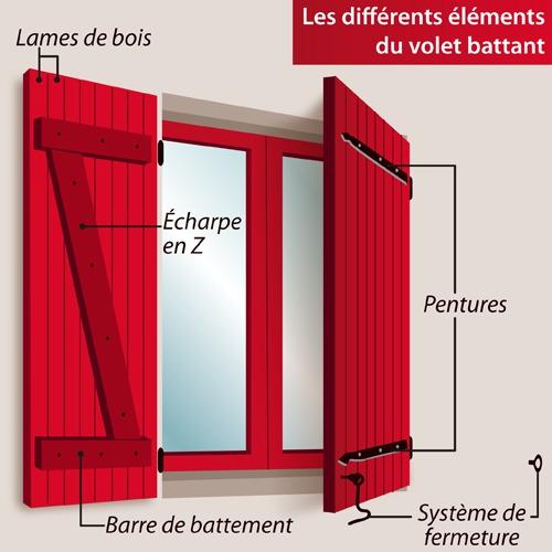 fabriquer des volets ooreka. Black Bedroom Furniture Sets. Home Design Ideas
