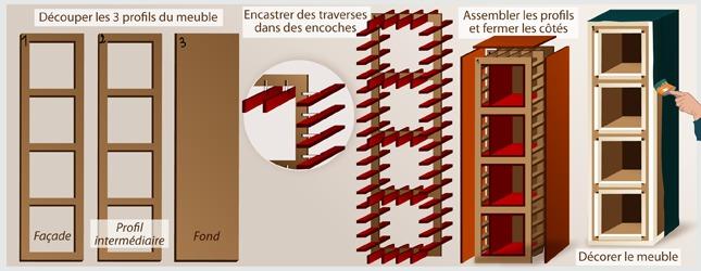 Fabriquer un meuble en carton ooreka - Fabrication de meubles en carton ...