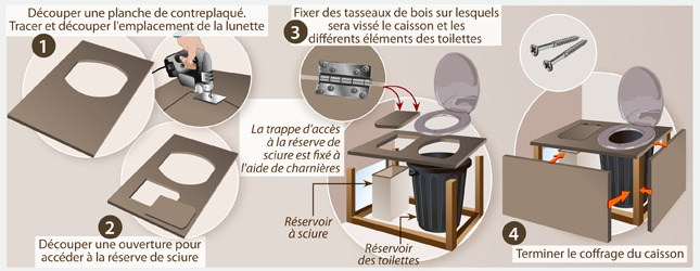 3 Cas 2 : Fabriquez Et Installez Des Toilettes Sèches