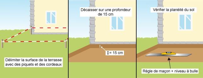 Realiser Une Terrasse En Gravier