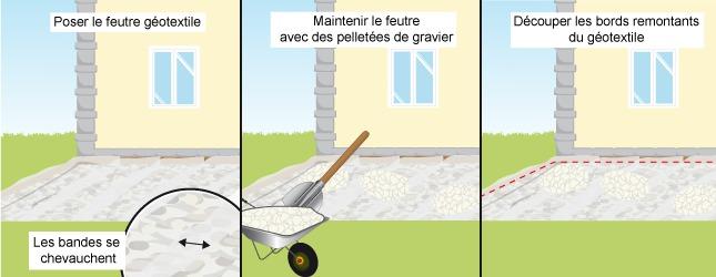 Comment Faire Une Terrasse En Gravier  Ooreka