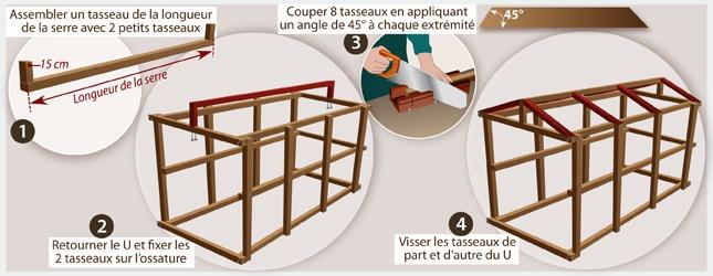 fabriquer une serre tomates ooreka. Black Bedroom Furniture Sets. Home Design Ideas