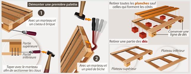 Construire un poulailler en palette ooreka - Faire un poulailler avec des palettes ...