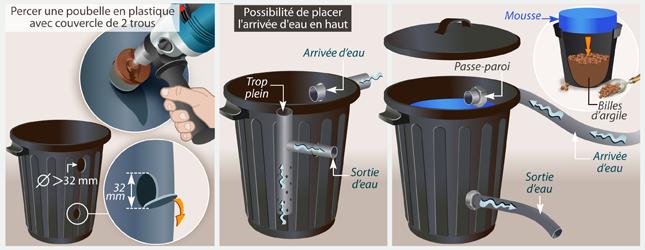 Comment Fabriquer Un Filtre Pour Bassin Exterieur