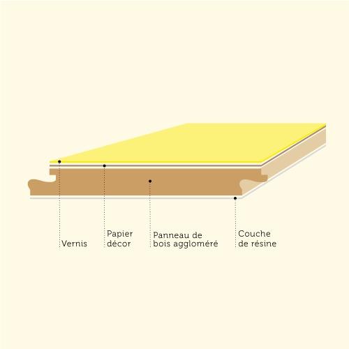 Comment poser un sol stratifi ooreka for Comment poser un sol stratifie