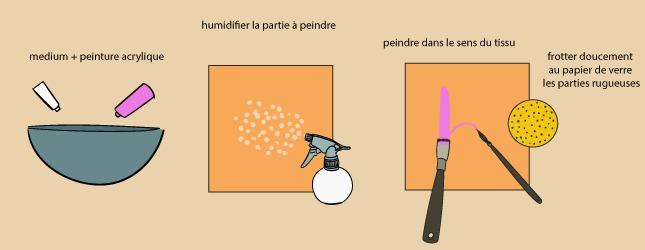 Comment Peindre Du Tissu Ooreka