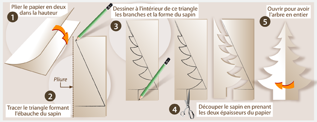 Comment Fabriquer Un Sapin De Noël En Carton Ooreka