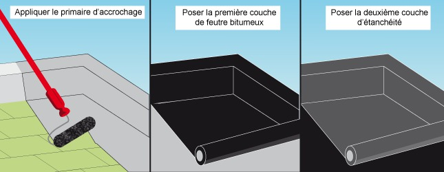 Comment isoler une toiture plate ? Ooreka