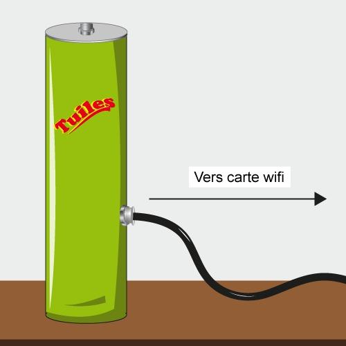 Placez le capteur frontal de votre antenne wifi