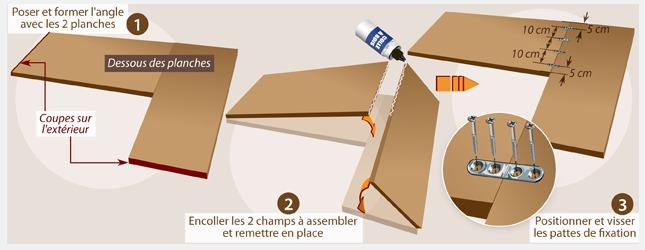 Comment fabriquer un bureau d 39 angle ooreka - Fabriquer un bureau d angle ...