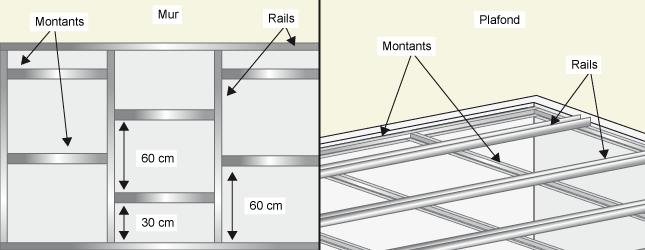 Comment Renforcer Un Mur En Plaques De Plâtre Ooreka