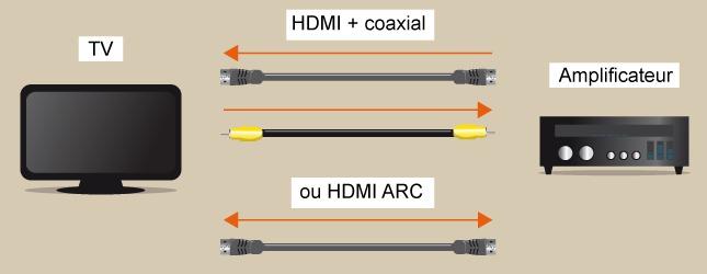 Connectez ensuite lamplificateur au téléviseur à laide dun autre câble HDMI.