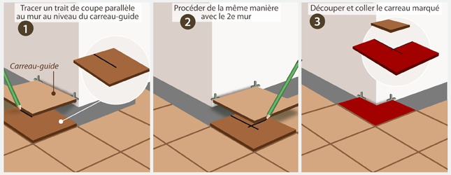 Carreler les angles rentrants et sortants ooreka - Comment couper du carrelage ...
