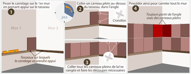 Carreler les angles rentrants et sortants ooreka for Pose plinthe carrelage angle saillant