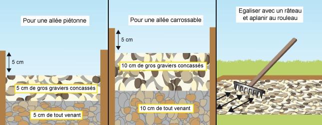 Allée Carrossable Tout Venant : stabiliser du gravier ooreka ~ Dailycaller-alerts.com Idées de Décoration