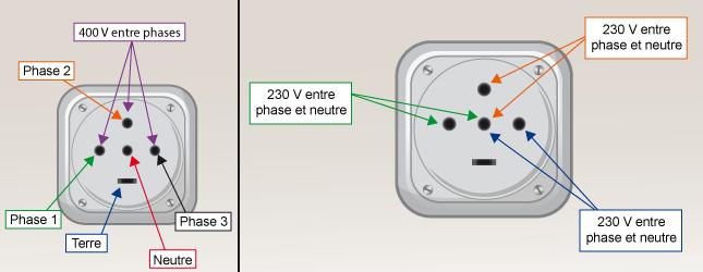 https://media.ooreka.fr/public/image/704411-Installer-une-prise-triphas%C3%A9e-6-5-source-14161007.png