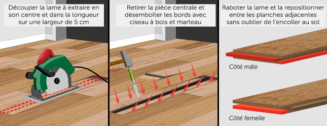 que faire lorsqu 39 un parquet se d colle ooreka. Black Bedroom Furniture Sets. Home Design Ideas