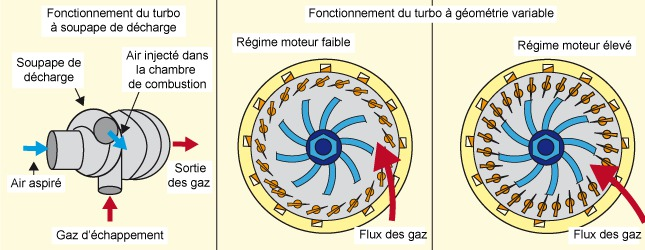 Comment augmenter la pression d'un turbo ? Ooreka