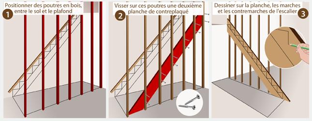 Comment Construire Un Escalier En Beton Ooreka
