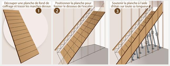 Comment Construire Un Escalier En Béton Ooreka
