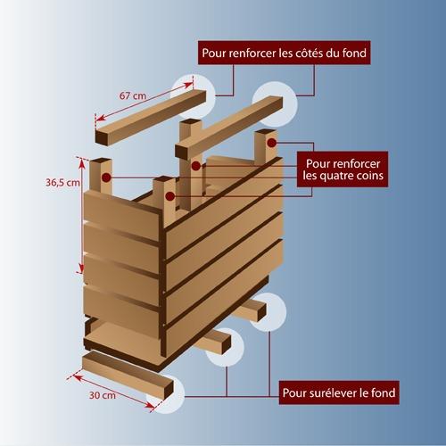 Construire une jardini re en bois jardinage - Jardinieres bois exterieur pas cher ...