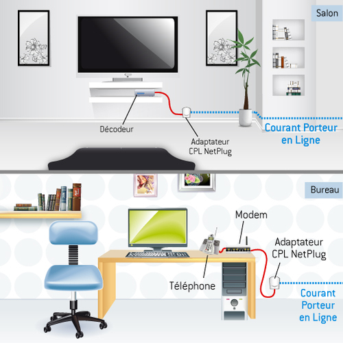 courant porteur en ligne cpl ooreka. Black Bedroom Furniture Sets. Home Design Ideas