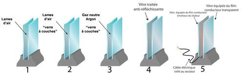 Isolant fenetre infos sur le vitrage isolant thermique for Isoler une fenetre simple vitrage