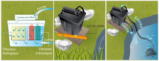 Installer un syst me de filtration dans un bassin ooreka for Filtration de bassin
