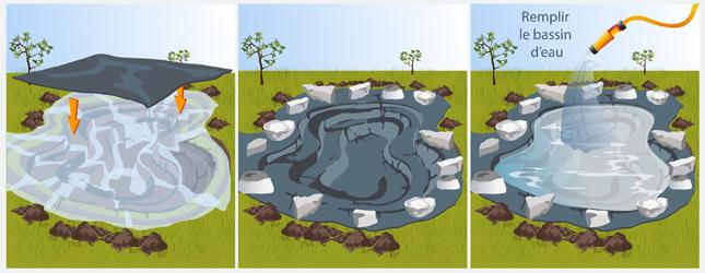 Cr er un bassin de jardin sur b che bassin de jardin for Bache bassin jardin