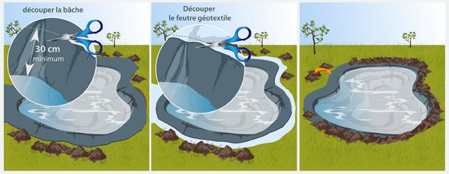 Cr er un bassin de jardin sur b che ooreka for Quelle epaisseur de bache pour un bassin