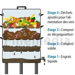 lombricompostage compostage par les vers ooreka. Black Bedroom Furniture Sets. Home Design Ideas