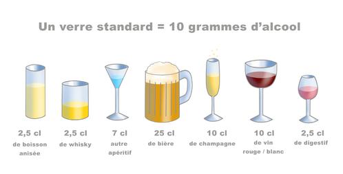 Taille des verres de boissons de 10 grammes d'alcool