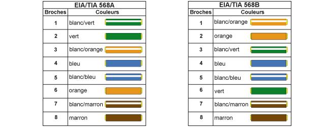 Installer une prise rj 45 installation lectrique - Code couleur cable electrique ...
