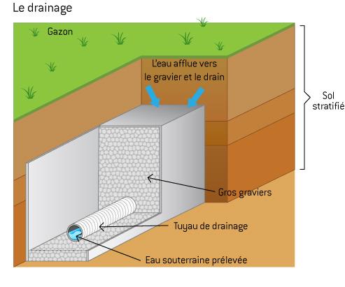 drainage eau de pluie fonctionnement des drains ooreka. Black Bedroom Furniture Sets. Home Design Ideas