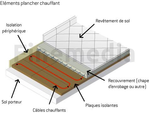 Plancher chauffant lectrique ooreka for Epaisseur d un plancher chauffant