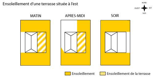 Terrasse ooreka for Maison d orientation