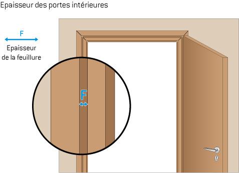 R novation portes int rieures infos et conseils - Changer une porte interieure sans changer le cadre ...