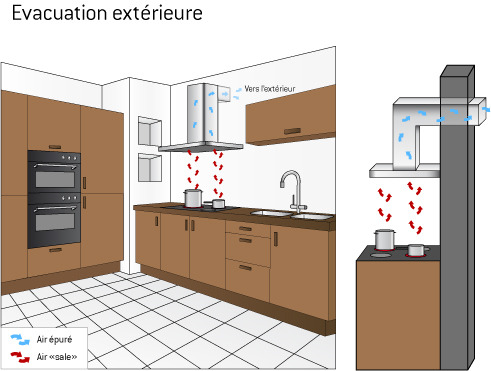 Hotte extraction ext rieure ooreka for Habillage de hotte de cuisine