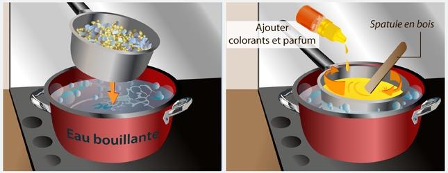 Comment Fabriquer Une Bougie fabriquer des bougies - décoration