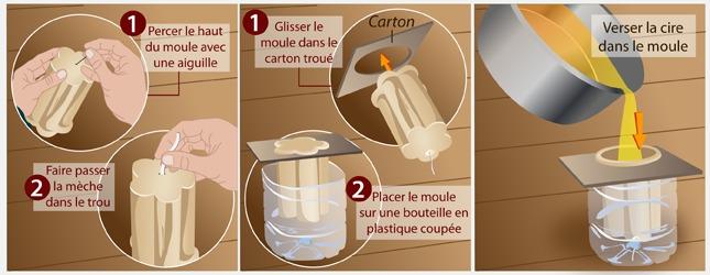 Kit de fabrication de moule en latex