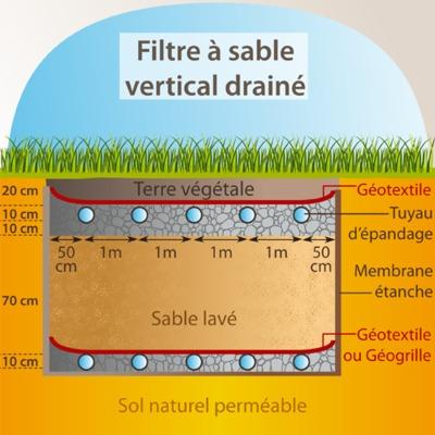 Schéma explicatif du filtre à sable vertical